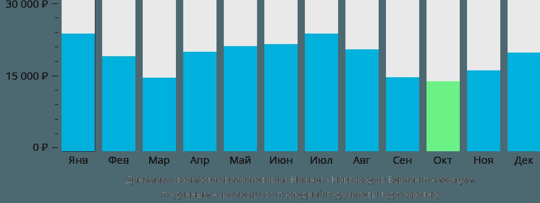 Динамика стоимости авиабилетов из Нижнего Новгорода в Берлин по месяцам