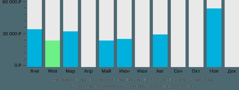 Динамика стоимости авиабилетов из Нижнего Новгорода в Болгарию по месяцам