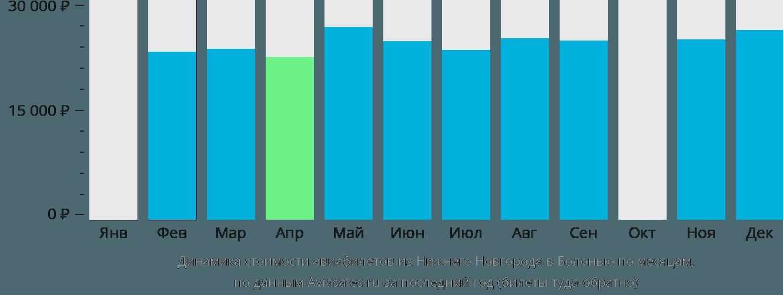 Динамика стоимости авиабилетов из Нижнего Новгорода в Болонью по месяцам