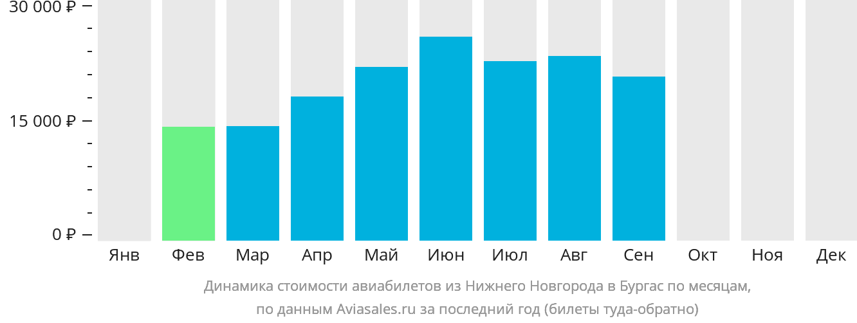 Динамика стоимости авиабилетов из Нижнего Новгорода в Бургас по месяцам