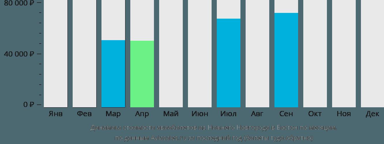 Динамика стоимости авиабилетов из Нижнего Новгорода в Бостон по месяцам