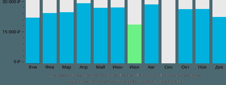 Динамика стоимости авиабилетов из Нижнего Новгорода в Брюссель по месяцам