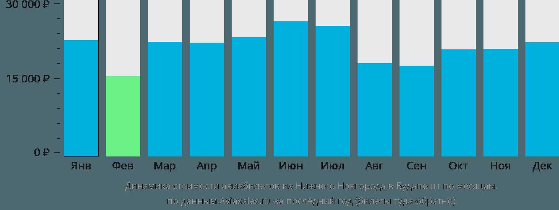 Динамика стоимости авиабилетов из Нижнего Новгорода в Будапешт по месяцам