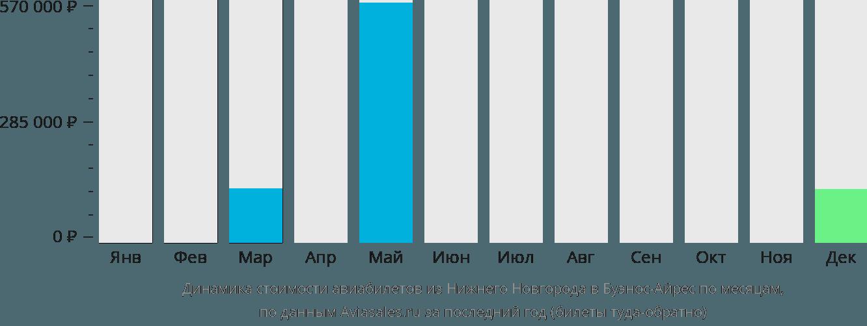 Динамика стоимости авиабилетов из Нижнего Новгорода в Буэнос-Айрес по месяцам