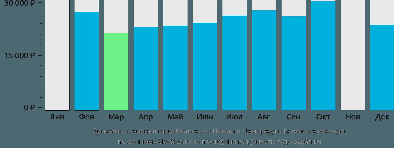 Динамика стоимости авиабилетов из Нижнего Новгорода в Батуми по месяцам