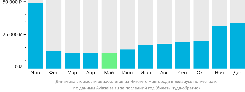 Динамика стоимости авиабилетов из Нижнего Новгорода в Беларусь по месяцам