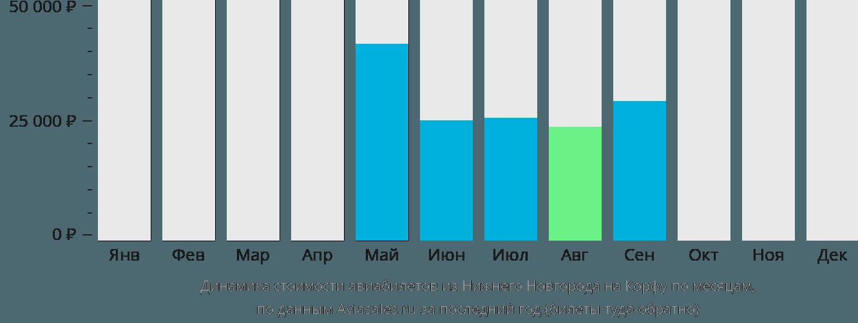 Динамика стоимости авиабилетов из Нижнего Новгорода на Корфу по месяцам