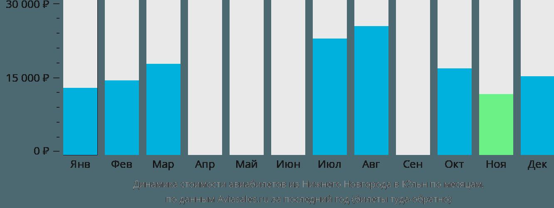 Динамика стоимости авиабилетов из Нижнего Новгорода в Кёльн по месяцам