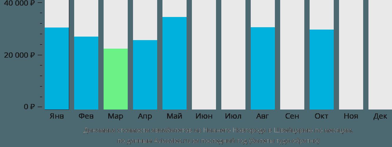 Динамика стоимости авиабилетов из Нижнего Новгорода в Швейцарию по месяцам