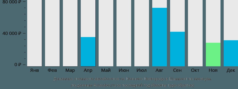 Динамика стоимости авиабилетов из Нижнего Новгорода в Шымкент по месяцам
