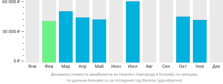 Динамика стоимости авиабилетов из Нижнего Новгорода в Коломбо по месяцам