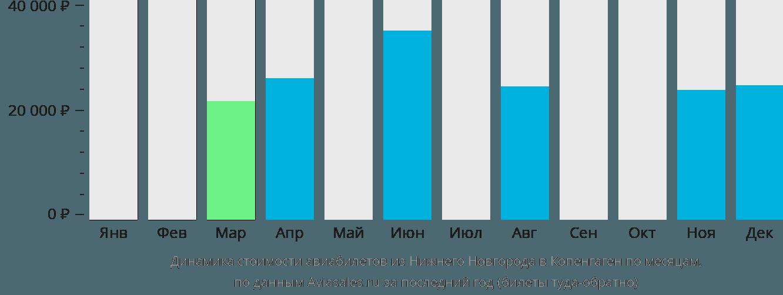 Динамика стоимости авиабилетов из Нижнего Новгорода в Копенгаген по месяцам