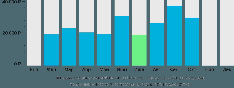 Динамика стоимости авиабилетов из Нижнего Новгорода на Кипр по месяцам