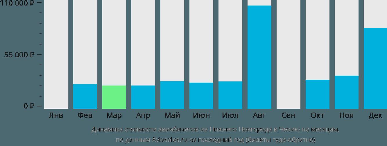 Динамика стоимости авиабилетов из Нижнего Новгорода в Чехию по месяцам