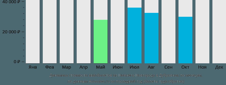 Динамика стоимости авиабилетов из Нижнего Новгорода в Дубровник по месяцам