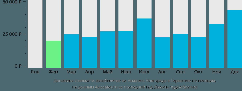 Динамика стоимости авиабилетов из Нижнего Новгорода в Германию по месяцам