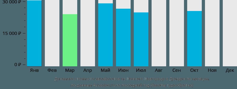 Динамика стоимости авиабилетов из Нижнего Новгорода в Дрезден по месяцам