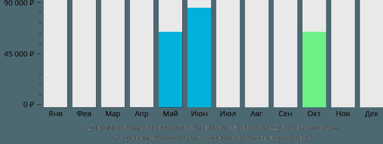 Динамика стоимости авиабилетов из Нижнего Новгорода в Детройт по месяцам
