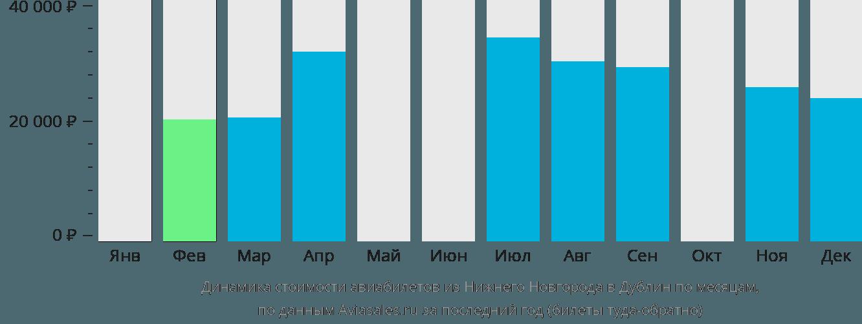 Динамика стоимости авиабилетов из Нижнего Новгорода в Дублин по месяцам