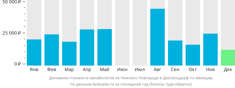 Динамика стоимости авиабилетов из Нижнего Новгорода в Дюссельдорф по месяцам