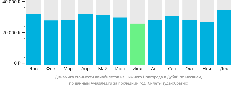 Динамика стоимости авиабилетов из Нижнего Новгорода в Дубай по месяцам