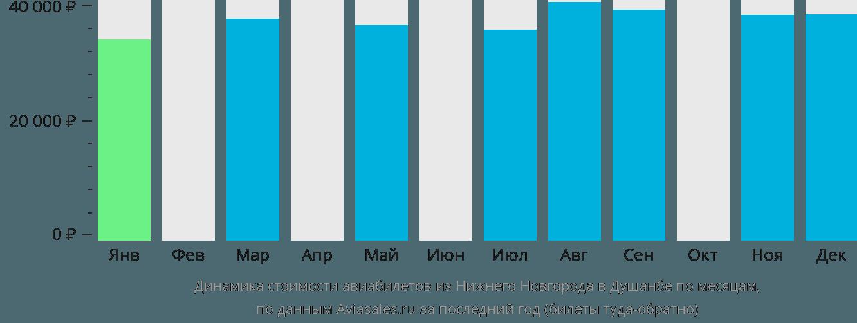 Динамика стоимости авиабилетов из Нижнего Новгорода в Душанбе по месяцам