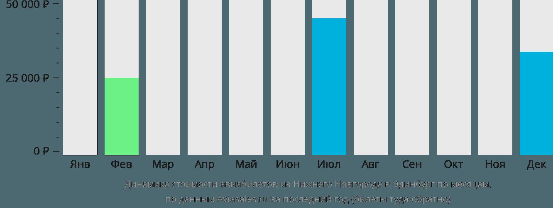 Динамика стоимости авиабилетов из Нижнего Новгорода в Эдинбург по месяцам