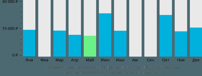 Динамика стоимости авиабилетов из Нижнего Новгорода в Белгород по месяцам