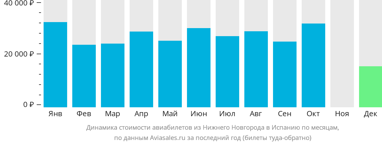 Динамика стоимости авиабилетов из Нижнего Новгорода в Испанию по месяцам