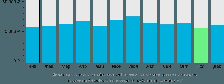 Динамика стоимости авиабилетов из Нижнего Новгорода в Ереван по месяцам