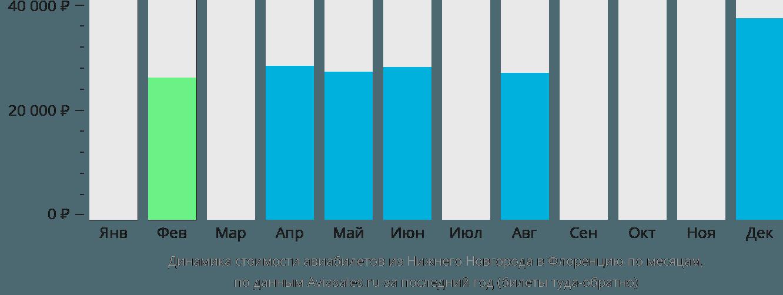 Динамика стоимости авиабилетов из Нижнего Новгорода в Флоренцию по месяцам