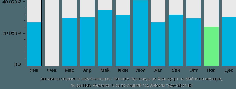 Динамика стоимости авиабилетов из Нижнего Новгорода во Франкфурт-на-Майне по месяцам