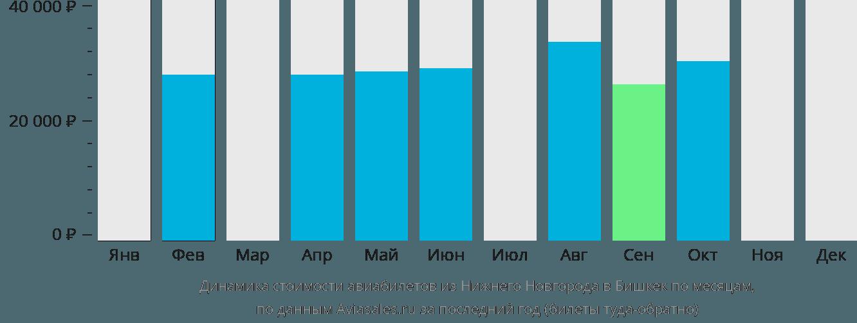 Динамика стоимости авиабилетов из Нижнего Новгорода в Бишкек по месяцам