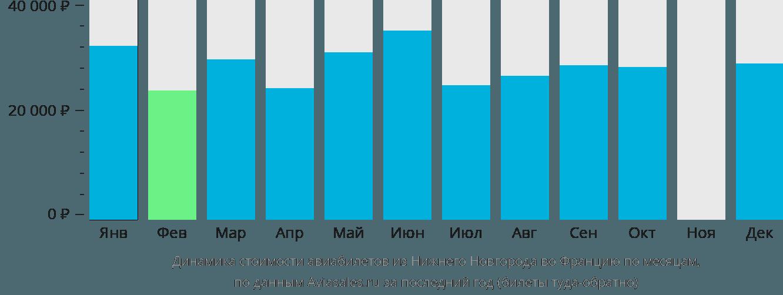 Динамика стоимости авиабилетов из Нижнего Новгорода во Францию по месяцам