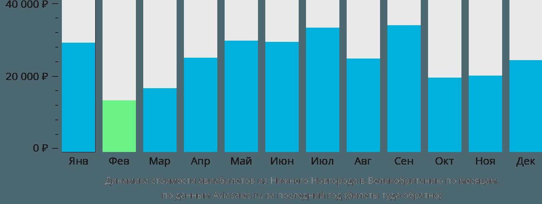 Динамика стоимости авиабилетов из Нижнего Новгорода в Великобританию по месяцам