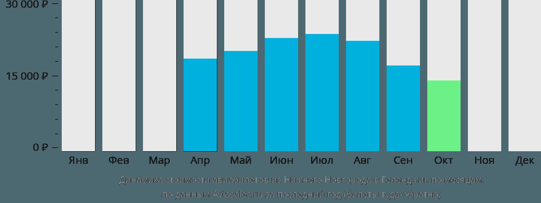 Динамика стоимости авиабилетов из Нижнего Новгорода в Геленджик по месяцам