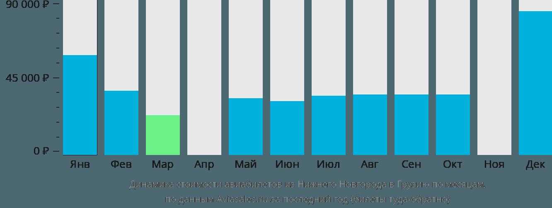 Динамика стоимости авиабилетов из Нижнего Новгорода в Грузию по месяцам