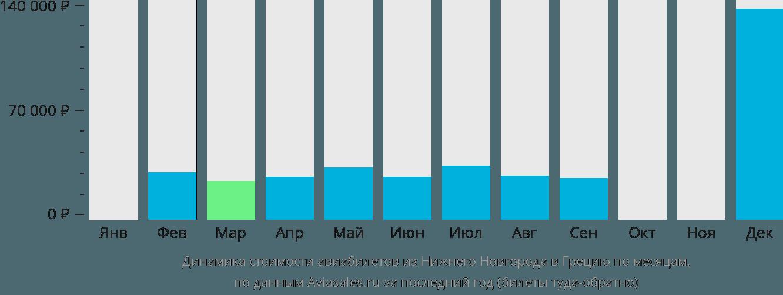 Динамика стоимости авиабилетов из Нижнего Новгорода в Грецию по месяцам