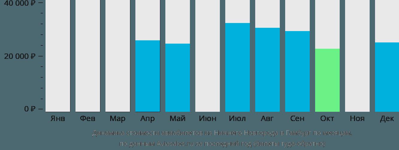 Динамика стоимости авиабилетов из Нижнего Новгорода в Гамбург по месяцам
