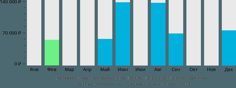 Динамика стоимости авиабилетов из Нижнего Новгорода в Гавану по месяцам