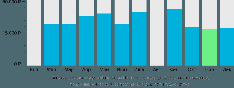 Динамика стоимости авиабилетов из Нижнего Новгорода в Хельсинки по месяцам