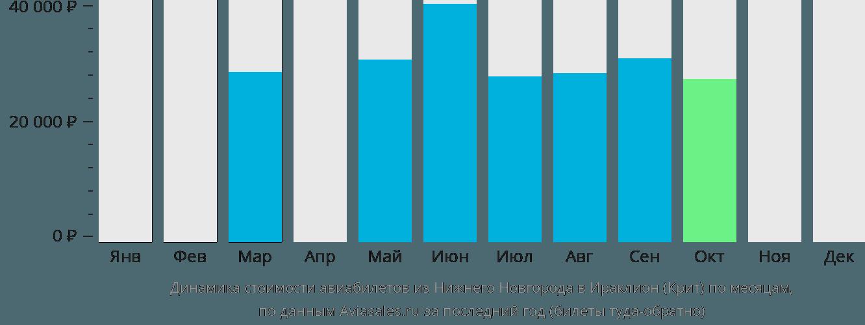 Динамика стоимости авиабилетов из Нижнего Новгорода в Ираклион (Крит) по месяцам