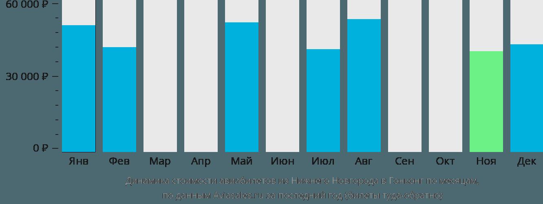 Динамика стоимости авиабилетов из Нижнего Новгорода в Гонконг по месяцам