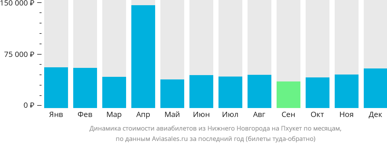 Динамика стоимости авиабилетов из Нижнего Новгорода на Пхукет по месяцам