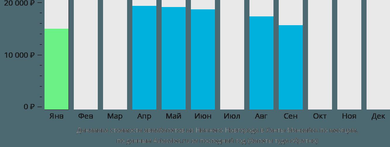 Динамика стоимости авиабилетов из Нижнего Новгорода в Ханты-Мансийск по месяцам