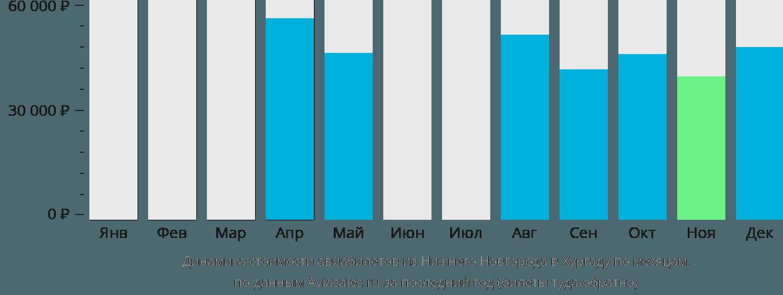 Динамика стоимости авиабилетов из Нижнего Новгорода в Хургаду по месяцам