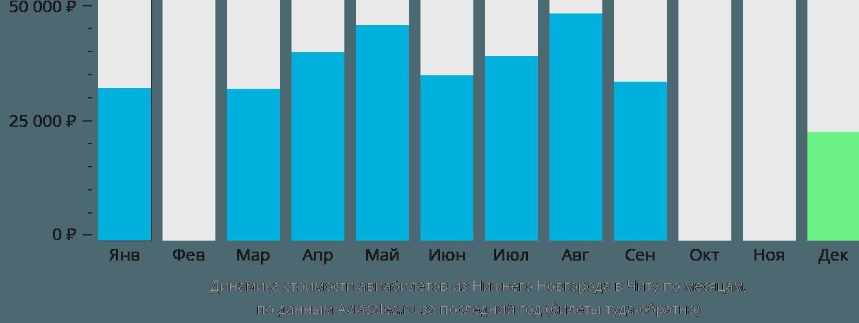 Динамика стоимости авиабилетов из Нижнего Новгорода в Читу по месяцам