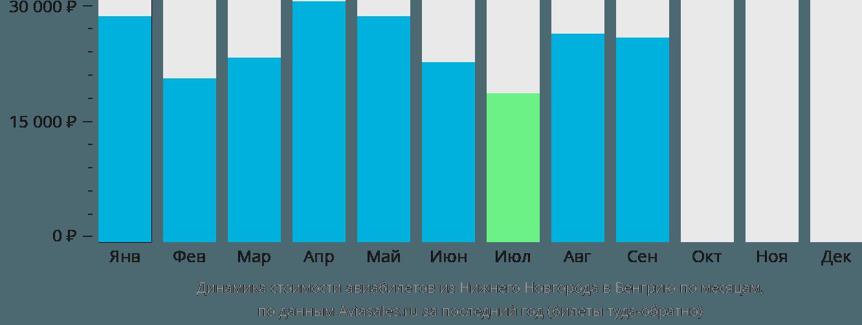Динамика стоимости авиабилетов из Нижнего Новгорода в Венгрию по месяцам