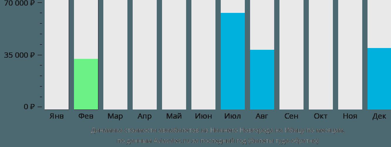 Динамика стоимости авиабилетов из Нижнего Новгорода на Ибицу по месяцам