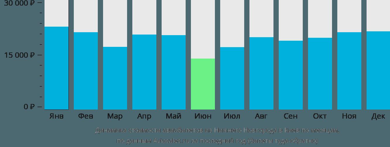 Динамика стоимости авиабилетов из Нижнего Новгорода в Киев по месяцам